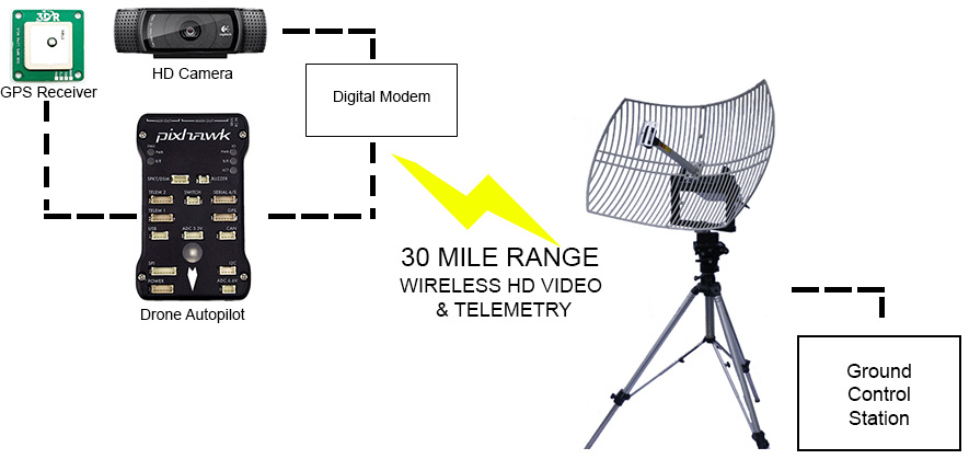 Tracking Antenna - Long Range Telemetry and Video upto 30 Miles for